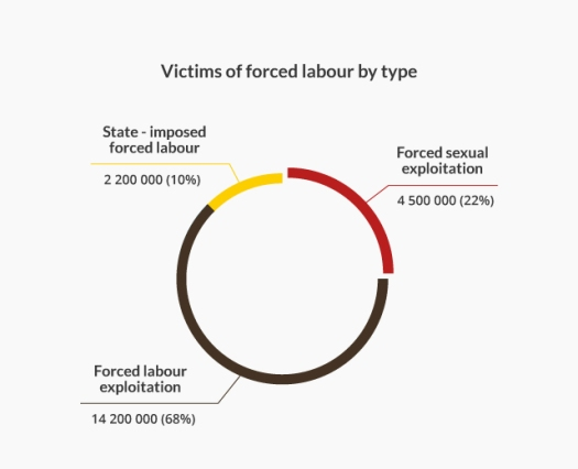 4-forced-labor-by-type