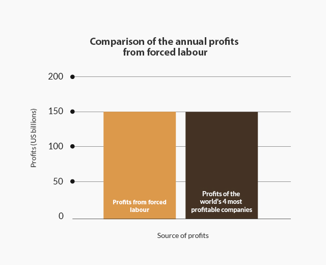 5-profits-of-modern-slavery