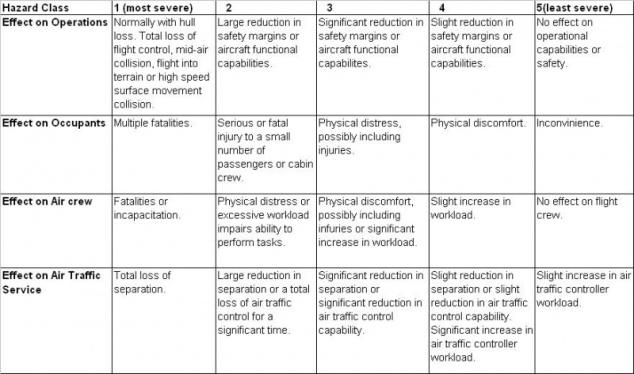 800px-Hazard_classification