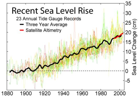 recent_sea_level_rise